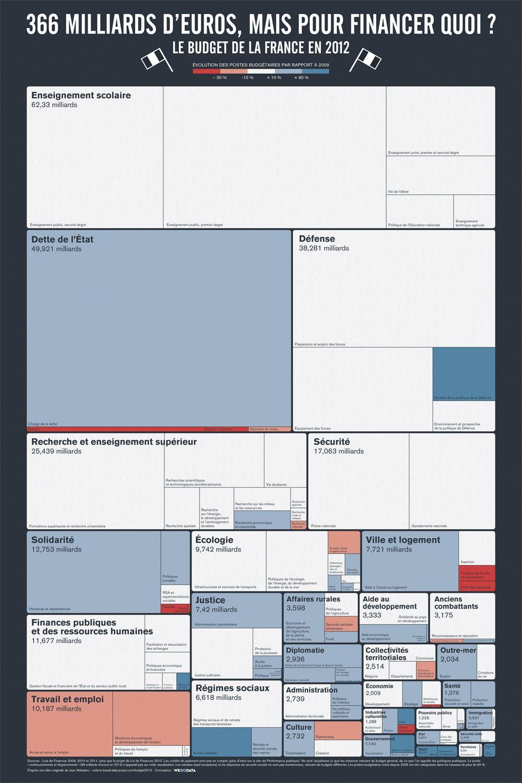 dataviz_budget_france_2012